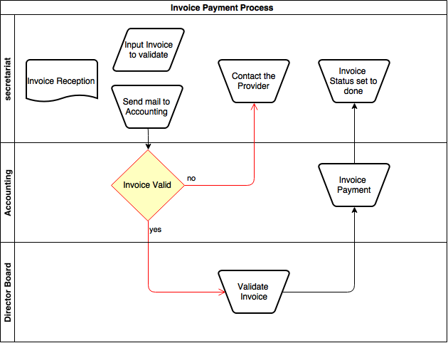 Invoice Payment Process